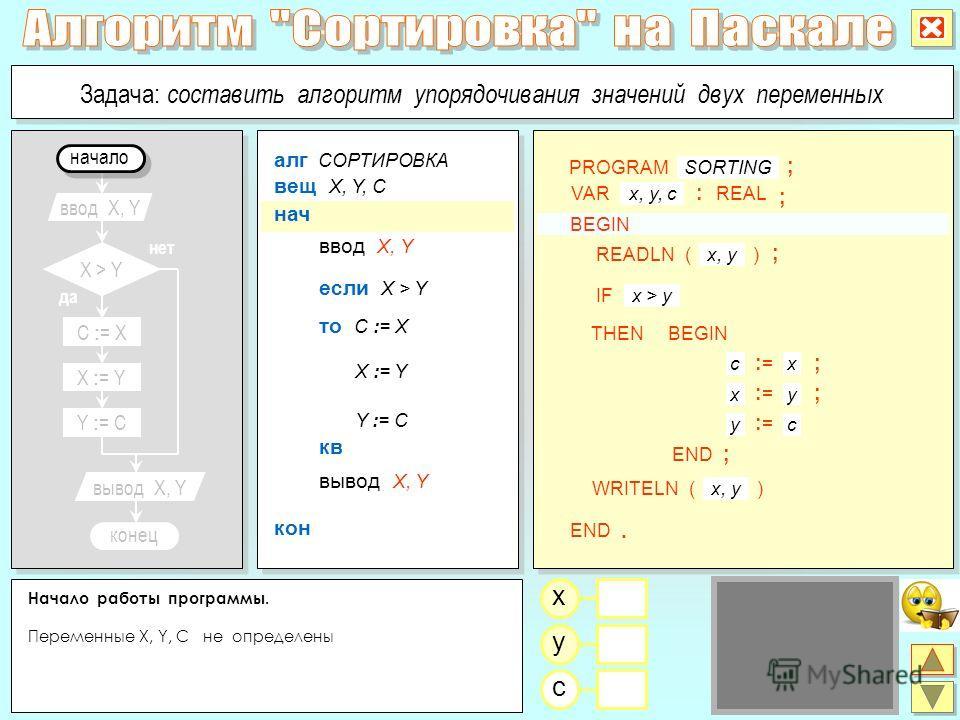 Начало работы программы. Переменные X, Y, C не определены x y c C : = X да нет X > Y ввод X, Y X : = Y Y : = C конец вывод X, Y Задача: составить алгоритм упорядочивания значений двух переменных алг СОРТИРОВКА если X > Y ввод X, Y нач вещ X, Y, C кон