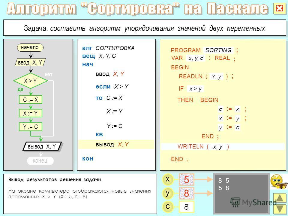 Вывод результатов решения задачи. На экране компьютера отображаются новые значения переменных X и Y (X = 5, Y = 8) x y C : = X да нет X > Y ввод X, Y X : = Y Y : = C конец Задача: составить алгоритм упорядочивания значений двух переменных алг СОРТИРО
