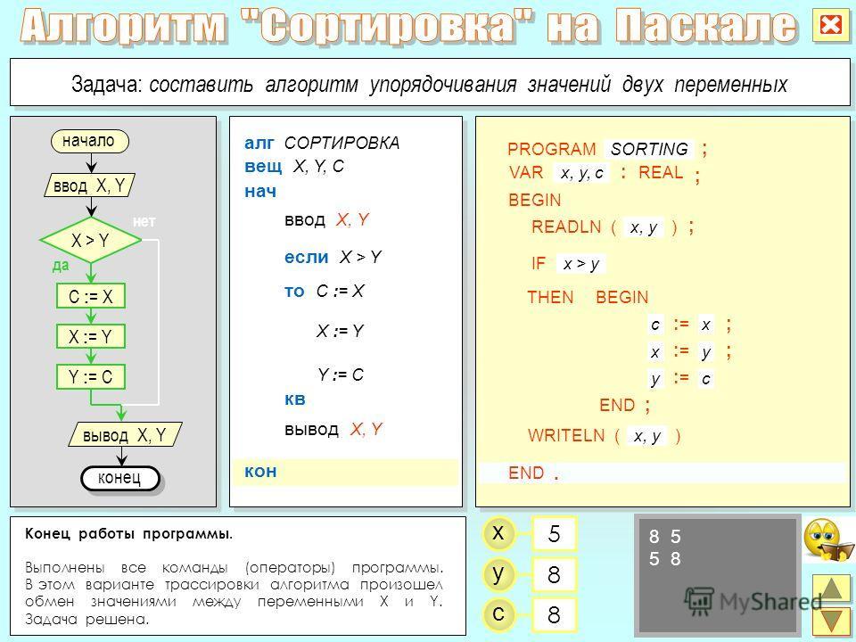 Конец работы программы. Выполнены все команды (операторы) программы. В этом варианте трассировки алгоритма произошел обмен значениями между переменными X и Y. Задача решена. x y 5 8 C : = X да нет X > Y ввод X, Y X : = Y Y : = C конец вывод X, Y Зада