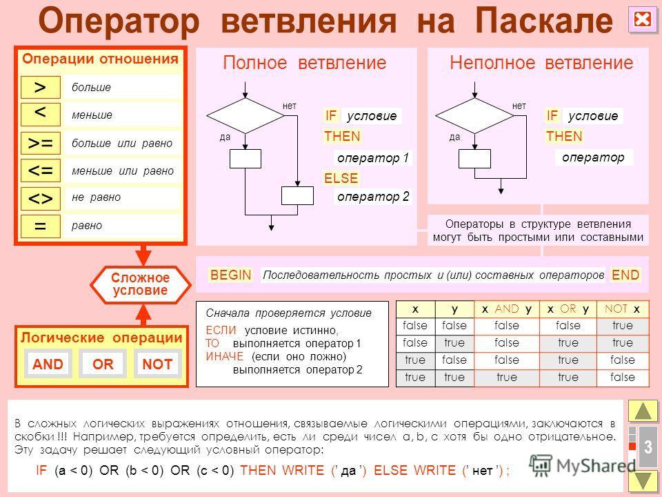 3 В сложных логических выражениях отношения, связываемые логическими операциями, заключаются в скобки !!! Например, требуется определить, есть ли среди чисел a, b, c хотя бы одно отрицательное. Эту задачу решает следующий условный оператор: IF (a < 0