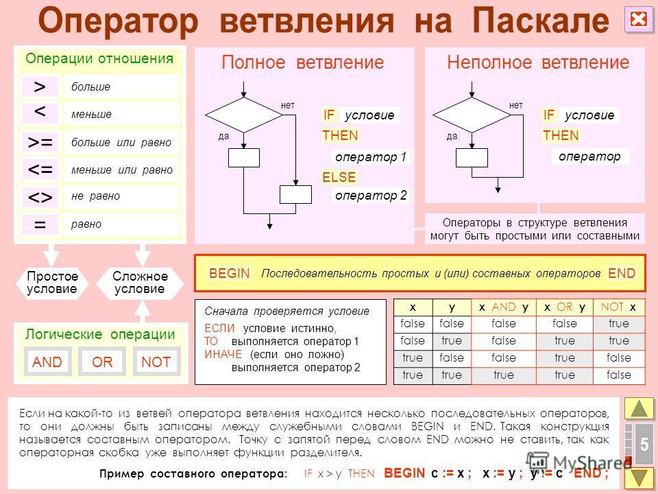 5 Если на какой-то из ветвей оператора ветвления находится несколько последовательных операторов, то они должны быть записаны между служебными словами BEGIN и END. Такая конструкция называется составным оператором. Точку с запятой перед словом END мо