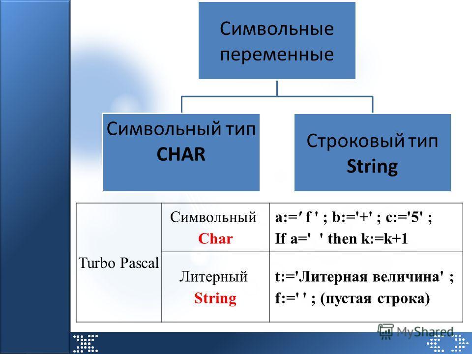 Символьные переменные Символьный тип CHAR Строковый тип String Turbo Pascal Символьный Char a:=' f ' ; b:='+' ; c:='5' ; If a=' ' then k:=k+1 Литерный String t:='Литерная величина' ; f:=' ' ; (пустая строка)