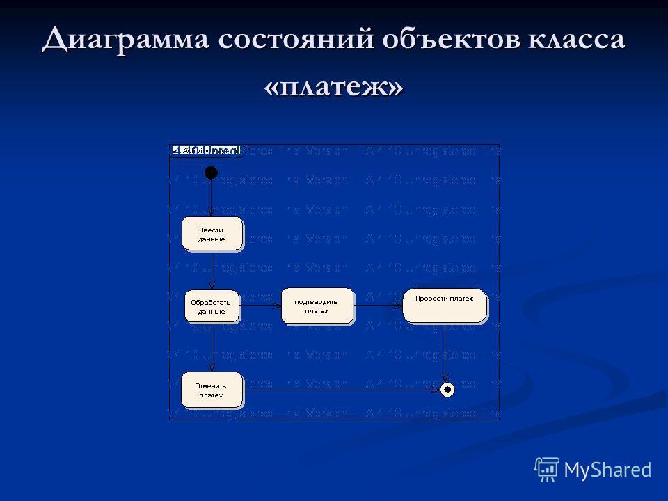 Диаграмма состояний объектов класса «платеж»