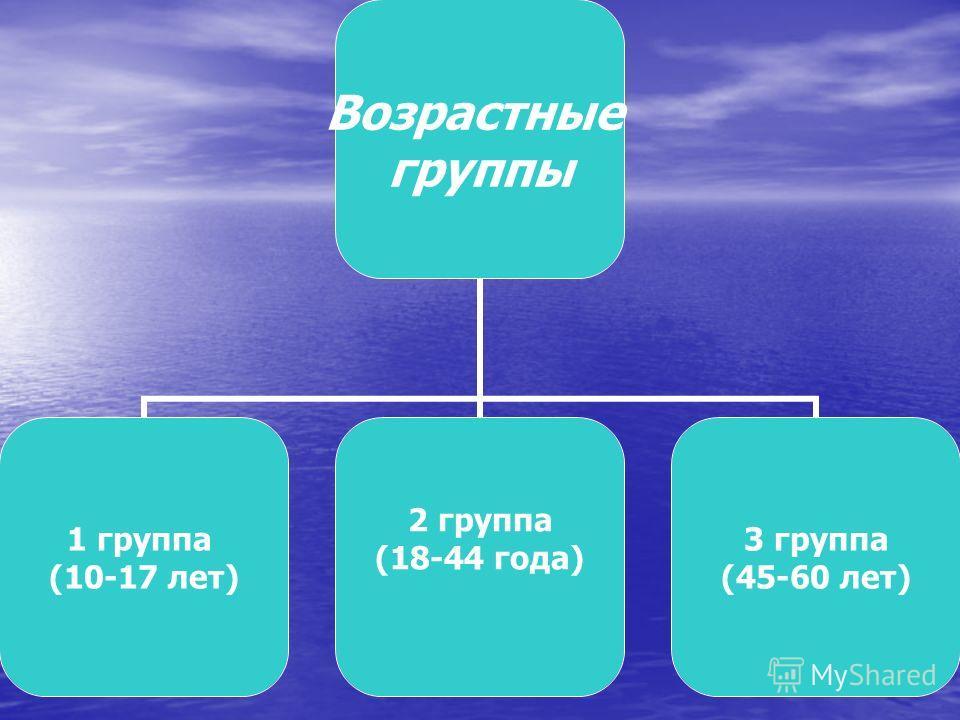 Возрастные группы 1 группа (10-17 лет) 2 группа (18-44 года) 3 группа (45-60 лет)