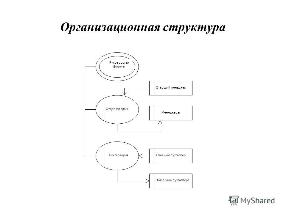 Организационная структура Отдел продаж Бухгалтерия Старший менеджер Менеджеры Главный бухгалтер Помощник бухгалтера Руководство фирмы