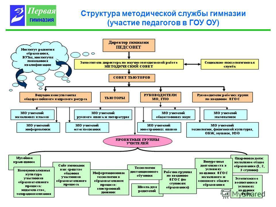 Структура методической службы гимназии (участие педагогов в ГОУ ОУ)