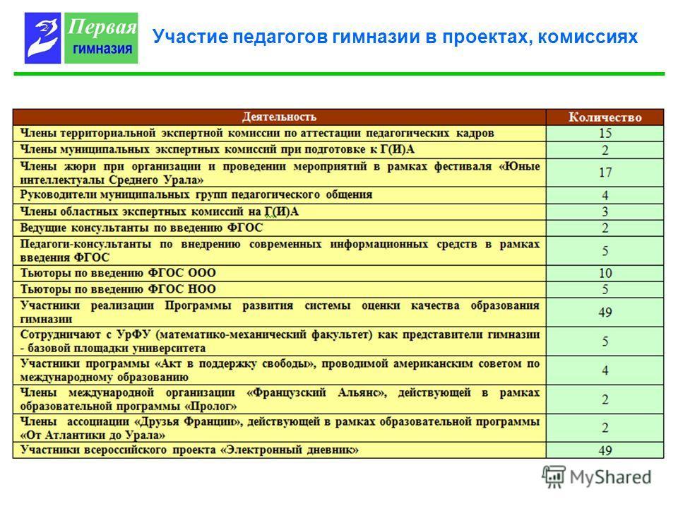 Участие педагогов гимназии в проектах, комиссиях
