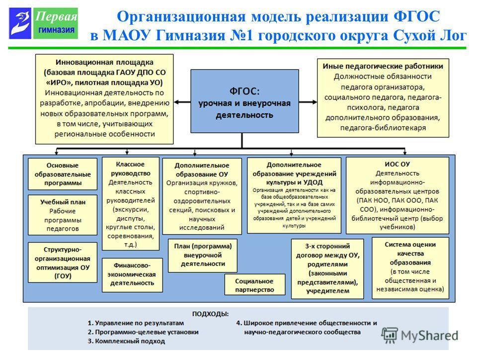Организационная модель реализации ФГОС в МАОУ Гимназия 1 городского округа Сухой Лог