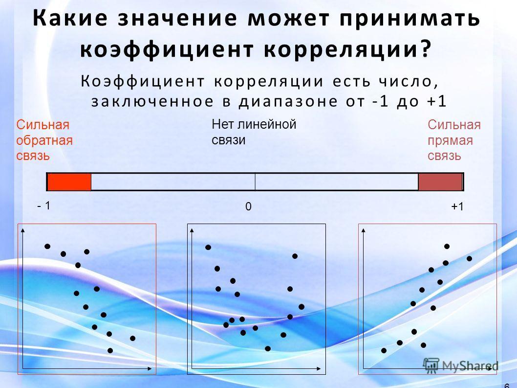 Нет линейной связи Сильная обратная связь 0 - 1 +1 Сильная прямая связь 6 Какие значение может принимать коэффициент корреляции? Коэффициент корреляции есть число, заключенное в диапазоне от -1 до +1