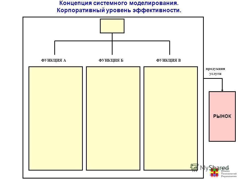 РЫНОК продукция услуги ФУНКЦИЯ АФУНКЦИЯ БФУНКЦИЯ В Концепция системного моделирования. Корпоративный уровень эффективности.