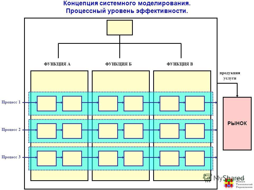 РЫНОК Процесс 1 Процесс 2 Процесс 3 продукция услуги ФУНКЦИЯ АФУНКЦИЯ БФУНКЦИЯ В Концепция системного моделирования. Процессный уровень эффективности.
