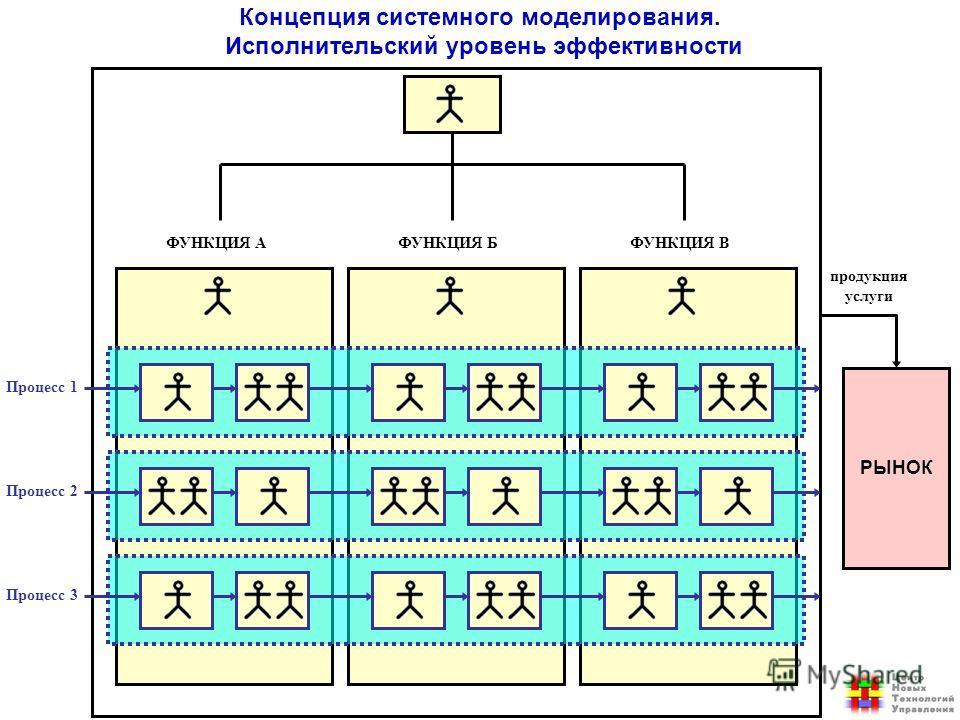 РЫНОК Процесс 1 Процесс 2 Процесс 3 продукция услуги ФУНКЦИЯ АФУНКЦИЯ БФУНКЦИЯ В Концепция системного моделирования. Исполнительский уровень эффективности