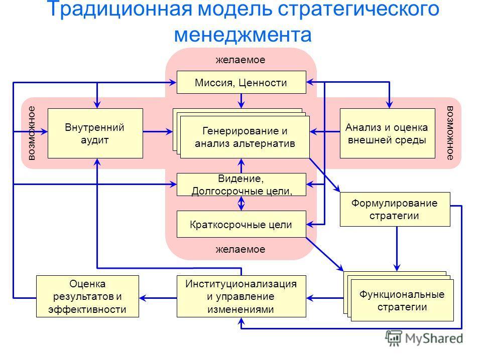 Традиционная модель стратегического менеджмента Институционализация и управление изменениями Функциональные стратегии Краткосрочные цели Видение, Долгосрочные цели, Генерирование и анализ альтернатив Миссия, Ценности Анализ и оценка внешней среды Вну
