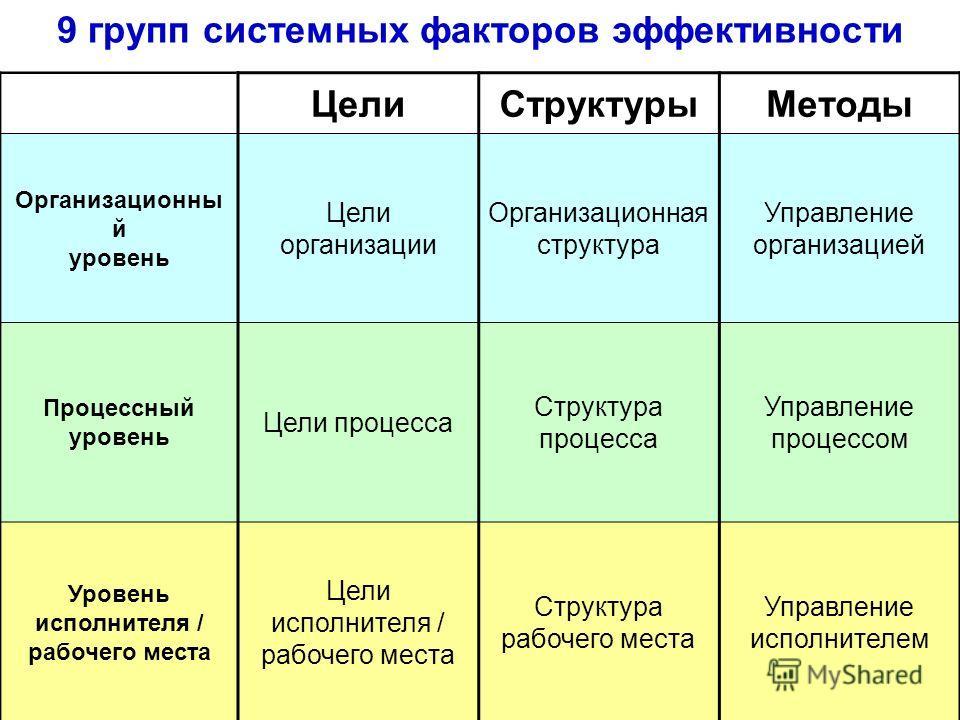 ЦелиСтруктурыМетоды Организационны й уровень Цели организации Организационная структура Управление организацией Процессный уровень Цели процесса Структура процесса Управление процессом Уровень исполнителя / рабочего места Цели исполнителя / рабочего