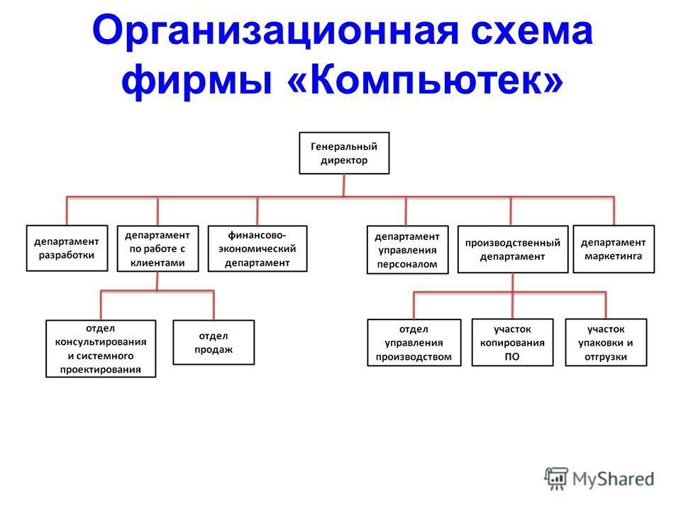 Организационная схема фирмы «Компьютек»