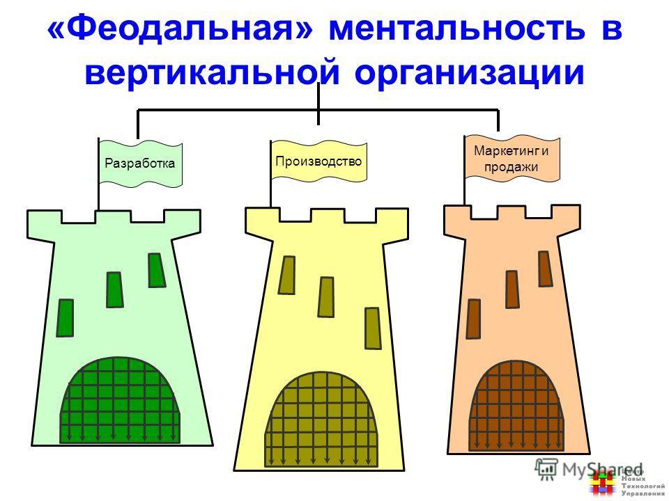 Разработка Производство Маркетинг и продажи «Феодальная» ментальность в вертикальной организации