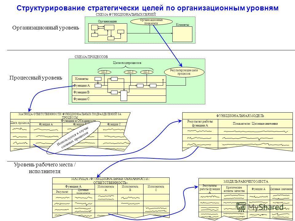 Структурирование стратегически целей по организационным уровням