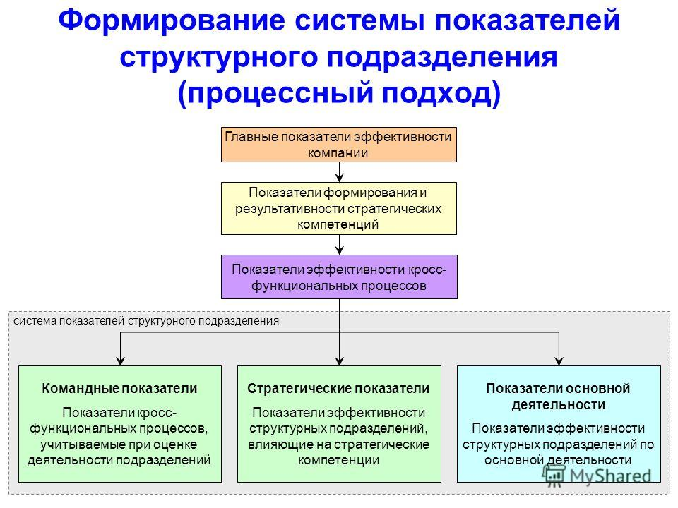 Формирование системы показателей структурного подразделения (процессный подход) система показателей структурного подразделения Главные показатели эффективности компании Показатели формирования и результативности стратегических компетенций Показатели