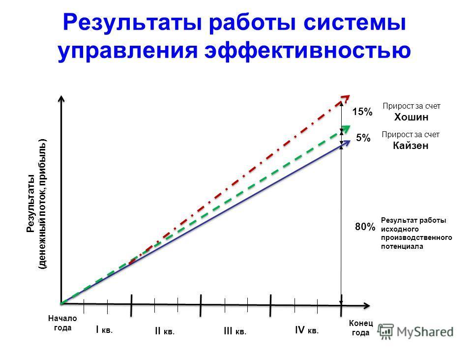 Результаты работы системы управления эффективностью 5% Результаты (денежный поток, прибыль ) Начало года Конец года I кв. II кв. III кв. IV кв. 80% 15% Результат работы исходного производственного потенциала Прирост за счет Кайзен Прирост за счет Хош