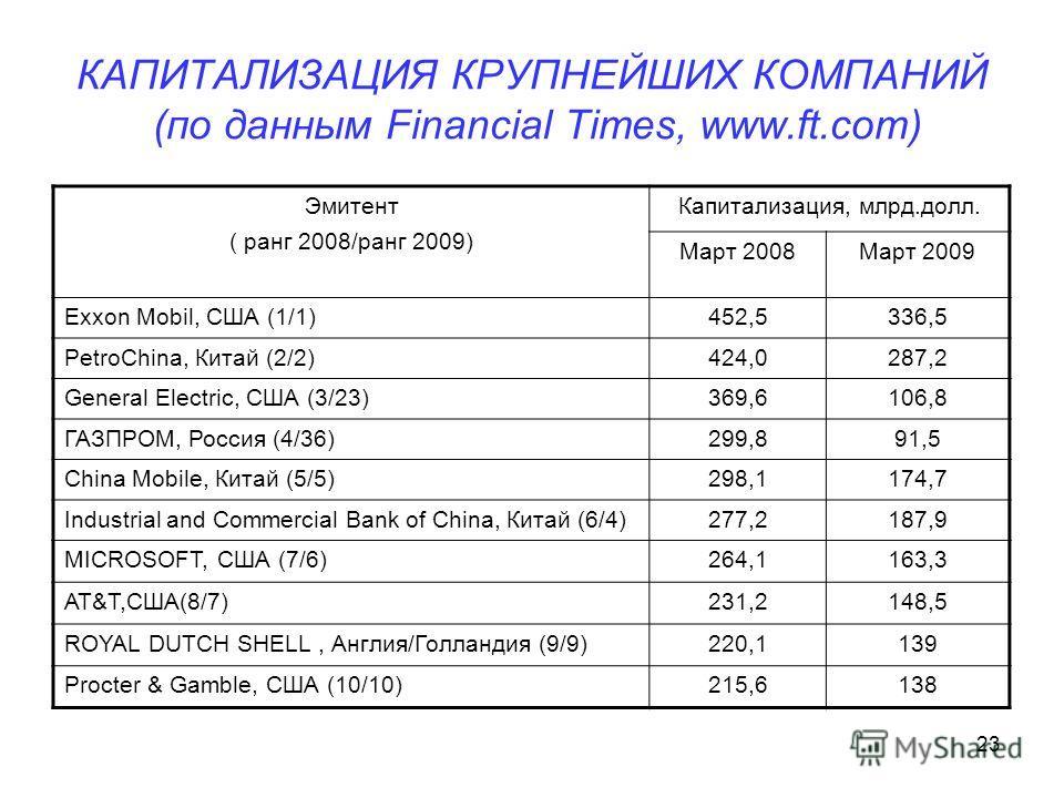 23 КАПИТАЛИЗАЦИЯ КРУПНЕЙШИХ КОМПАНИЙ (по данным Financial Times, www.ft.com) Эмитент ( ранг 2008/ранг 2009) Капитализация, млрд.долл. Март 2008Март 2009 Exxon Мobil, США (1/1)452,5336,5 PetroChina, Китай (2/2)424,0287,2 General Еlectric, США (3/23)36