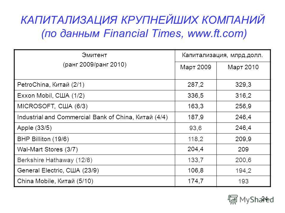 24 КАПИТАЛИЗАЦИЯ КРУПНЕЙШИХ КОМПАНИЙ (по данным Financial Times, www.ft.com) Эмитент (ранг 2009/ранг 2010) Капитализация, млрд.долл. Март 2009Март 2010 PetroChina, Китай (2/1)287,2329,3 Exxon Мobil, США (1/2)336,5316,2 MICROSOFT, США (6/3)163,3256,9