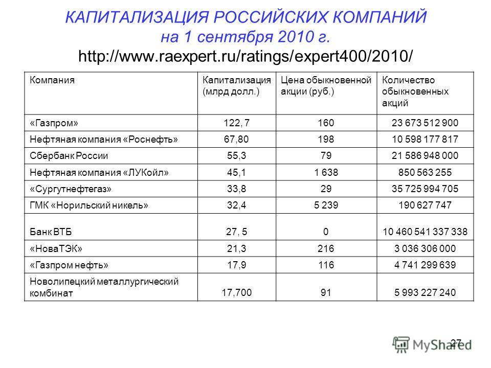 27 КАПИТАЛИЗАЦИЯ РОССИЙСКИХ КОМПАНИЙ на 1 сентября 2010 г. http://www.raexpert.ru/ratings/expert400/2010/ КомпанияКапитализация (млрд долл.) Цена обыкновенной акции (руб.) Количество обыкновенных акций «Газпром»122, 716023 673 512 900 Нефтяная компан