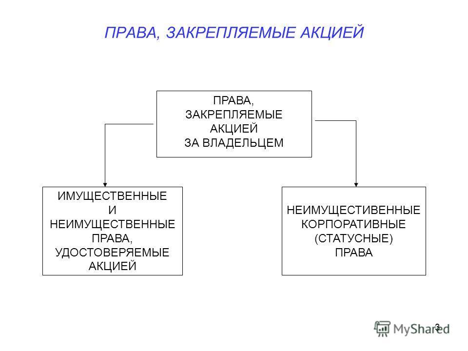 3 ПРАВА, ЗАКРЕПЛЯЕМЫЕ АКЦИЕЙ ИМУЩЕСТВЕННЫЕ И НЕИМУЩЕСТВЕННЫЕ ПРАВА, УДОСТОВЕРЯЕМЫЕ АКЦИЕЙ НЕИМУЩЕСТИВЕННЫЕ КОРПОРАТИВНЫЕ (СТАТУСНЫЕ) ПРАВА ПРАВА, ЗАКРЕПЛЯЕМЫЕ АКЦИЕЙ ЗА ВЛАДЕЛЬЦЕМ
