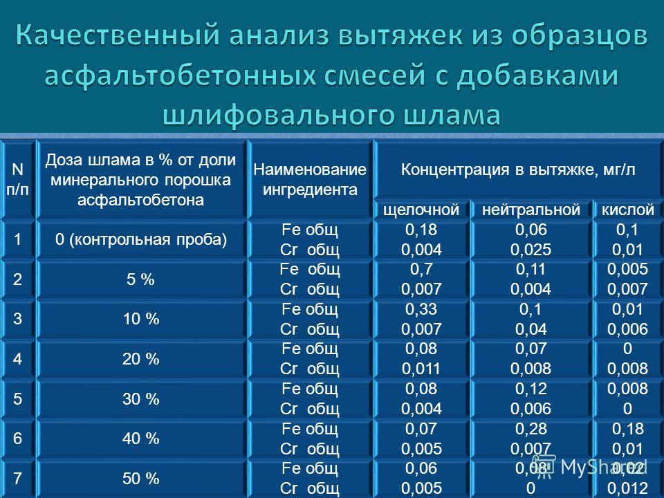 N п/п Доза шлама в % от доли минерального порошка асфальтобетона Наименование ингредиента Концентрация в вытяжке, мг/л щелочнойнейтральнойкислой 10 (контрольная проба) Fe общ Cr общ 0,18 0,004 0,06 0,025 0,1 0,01 25 % Fe общ Cr общ 0,7 0,007 0,11 0,0