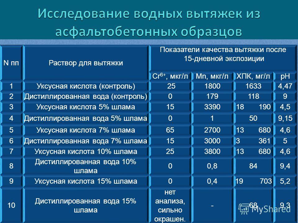 N ппРаствор для вытяжки Показатели качества вытяжки после 15-дневной экспозиции Cr 6+, мкг/лMn, мкг/лХПК, мг/лрН 1Уксусная кислота (контроль) 25180016334,47 2Дистиллированная вода (контроль)01791189 3Уксусная кислота 5% шлама15339018 1904,5 4Дистилли