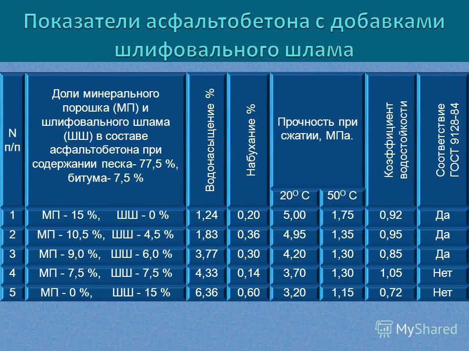 N п/п Доли минерального порошка (МП) и шлифовального шлама (ШШ) в составе асфальтобетона при содержании песка- 77,5 %, битума- 7,5 % Водонасыщение % Набухание % Прочность при сжатии, МПа. Коэффициент водостойкости Соответствие ГОСТ 9128-84 20 О С50 О