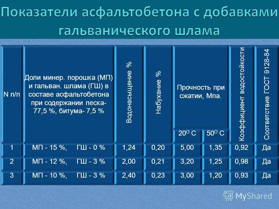 N п/п Доли минер. порошка (МП) и гальван. шлама (ГШ) в составе асфальтобетона при содержании песка- 77,5 %, битума- 7,5 % Водонасыщение % Набухание % Прочность при сжатии, Мпа. Коэффициент водостойкости Соответствие ГОСТ 9128-84 20 О С50 О С 1МП - 15