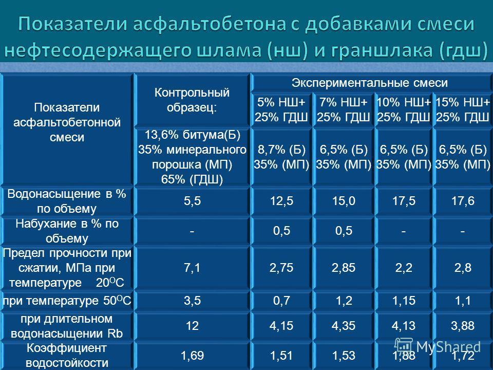 Показатели асфальтобетонной смеси Контрольный образец: Экспериментальные смеси 5% НШ+ 25% ГДШ 7% НШ+ 25% ГДШ 10% НШ+ 25% ГДШ 15% НШ+ 25% ГДШ 13,6% битума(Б) 35% минерального порошка (МП) 65% (ГДШ) 8,7% (Б) 35% (МП) 6,5% (Б) 35% (МП) 6,5% (Б) 35% (МП)