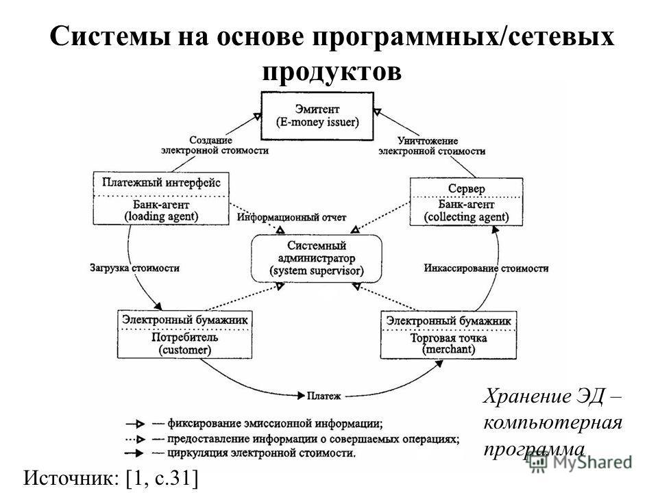 Системы на основе программных/сетевых продуктов Хранение ЭД – компьютерная программа Источник: [1, c.31]