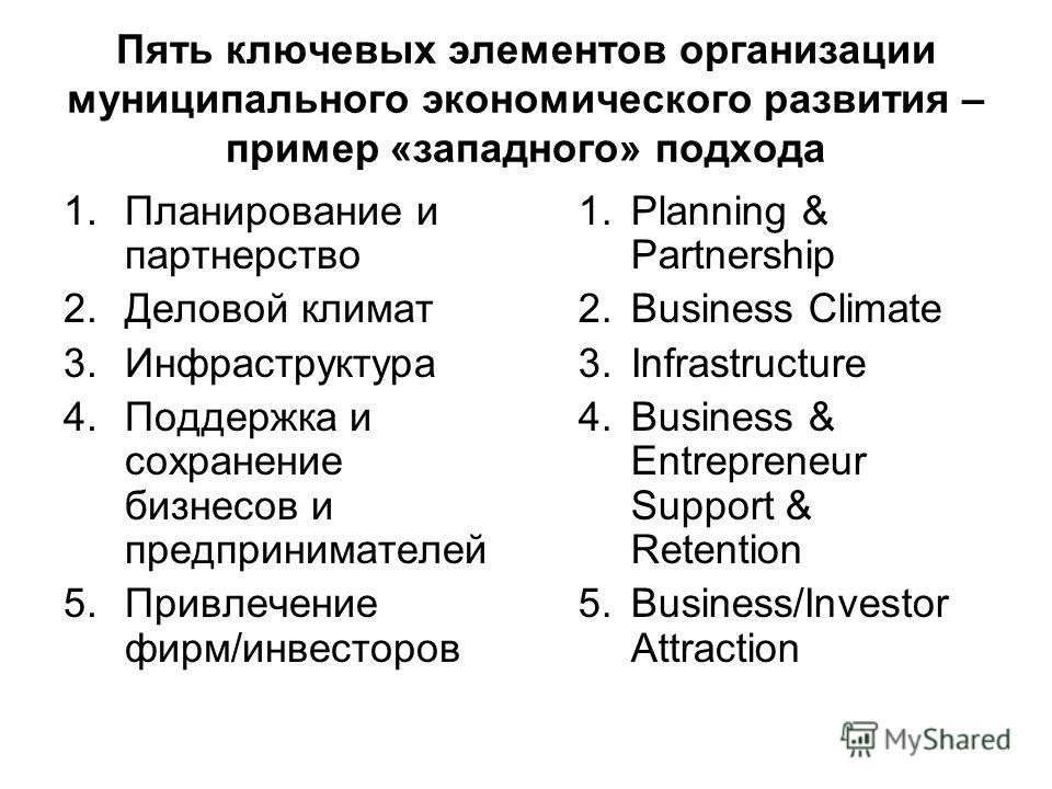 Пять ключевых элементов организации муниципального экономического развития – пример «западного» подхода 1.Планирование и партнерство 2.Деловой климат 3.Инфраструктура 4.Поддержка и сохранение бизнесов и предпринимателей 5.Привлечение фирм/инвесторов