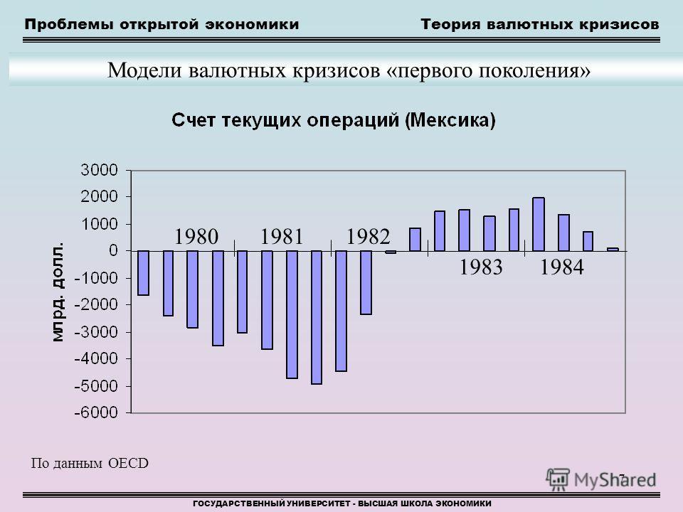 7 Проблемы открытой экономики ГОСУДАРСТВЕННЫЙ УНИВЕРСИТЕТ - ВЫСШАЯ ШКОЛА ЭКОНОМИКИ Модели валютных кризисов «первого поколения» Теория валютных кризисов По данным OECD 198019811982 19831984