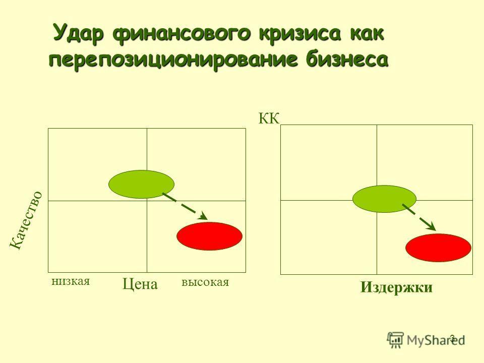 3 Удар финансового кризиса как перепозиционирование бизнеса Цена Качество КК низкая высокая Издержки