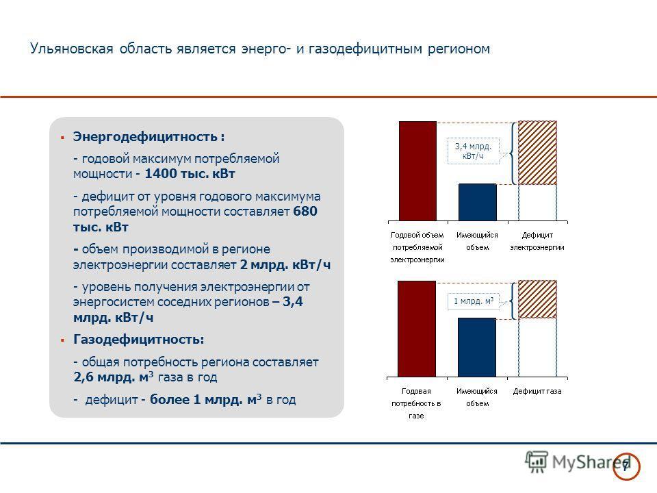 7 Ульяновская область является энерго- и газодефицитным регионом Энергодефицитность : - годовой максимум потребляемой мощности - 1400 тыс. кВт - дефицит от уровня годового максимума потребляемой мощности составляет 680 тыс. кВт - объем производимой в