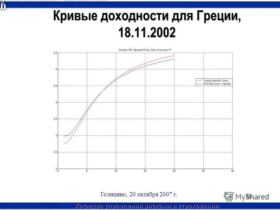 Кафедра управления рисками и страхования Голицино, 20 октября 2007 г. 26 Кривые доходности для Греции, 18.11.2002