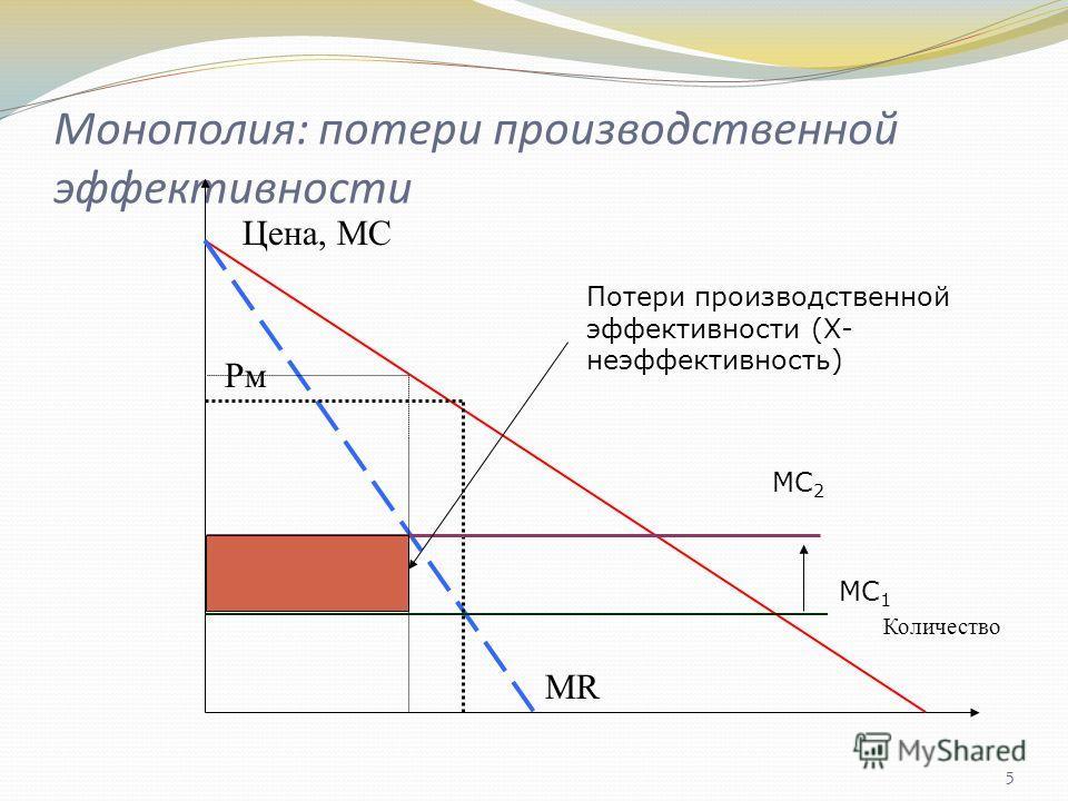 5 Монополия: потери производственной эффективности Цена, МС Количество Рм Рс МR МС 1 МС 2 Потери производственной эффективности (Х- неэффективность)