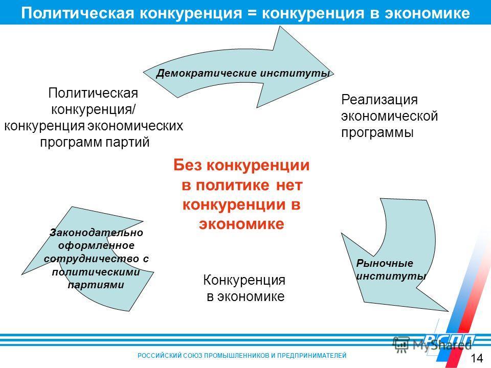 Политическая конкуренция = конкуренция в экономике РОССИЙСКИЙ СОЮЗ ПРОМЫШЛЕННИКОВ И ПРЕДПРИНИМАТЕЛЕЙ Конкуренция в экономике Политическая конкуренция/ конкуренция экономических программ партий Демократические институты Законодательно оформленное сотр