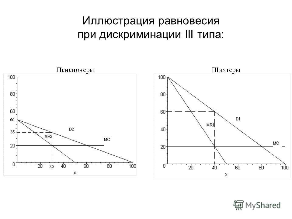 Иллюстрация равновесия при дискриминации III типа: