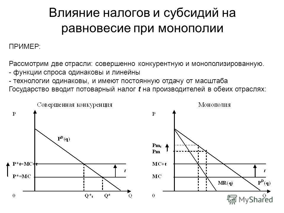 Влияние налогов и субсидий на равновесие при монополии ПРИМЕР: Рассмотрим две отрасли: совершенно конкурентную и монополизированную. - функции спроса одинаковы и линейны - технологии одинаковы, и имеют постоянную отдачу от масштаба Государство вводит