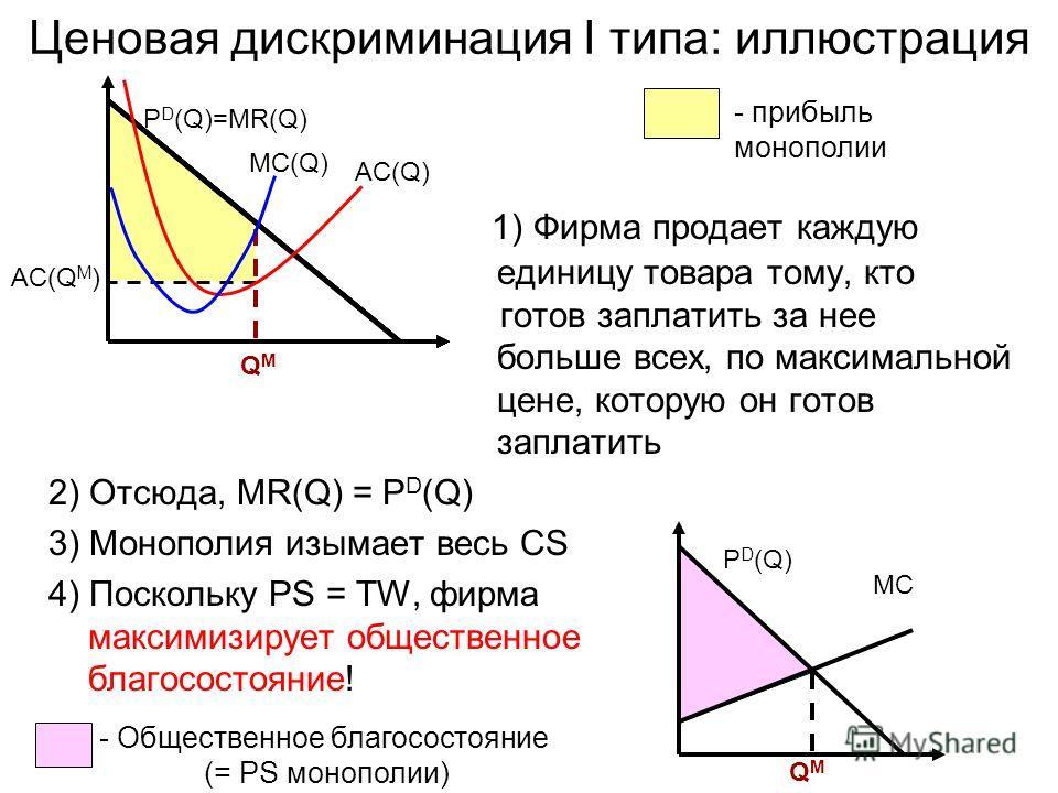 Ценовая дискриминация I типа: иллюстрация 1) Фирма продает каждую единицу товара тому, кто готов заплатить за нее больше всех, по максимальной цене, которую он готов заплатить 2) Отсюда, MR(Q) = P D (Q) 3) Монополия изымает весь CS 4) Поскольку PS =
