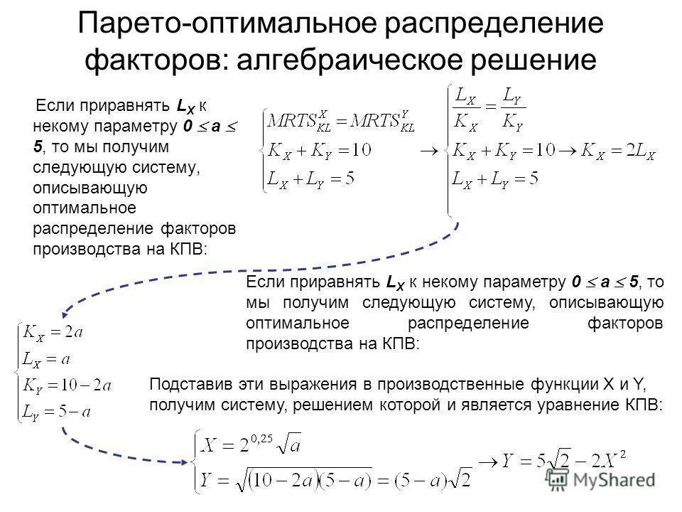 Парето-оптимальное распределение факторов: алгебраическое решение Если приравнять L X к некому параметру 0 а 5, то мы получим следующую систему, описывающую оптимальное распределение факторов производства на КПВ: Подставив эти выражения в производств