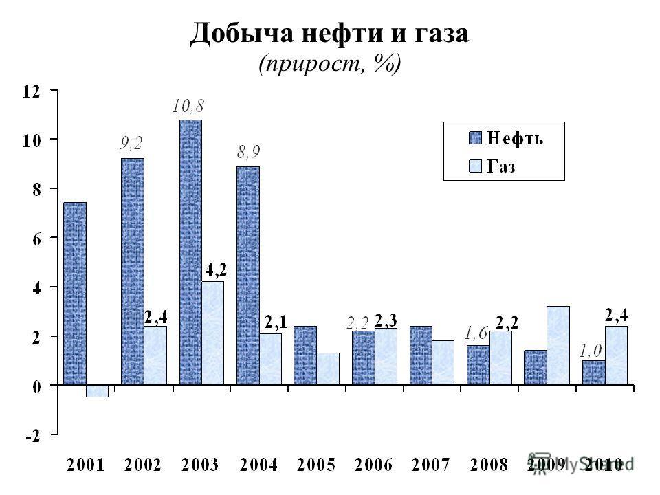 Добыча нефти и газа (прирост, %)