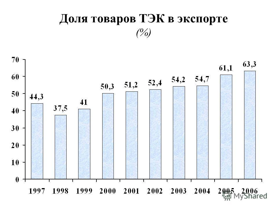Доля товаров ТЭК в экспорте (%)