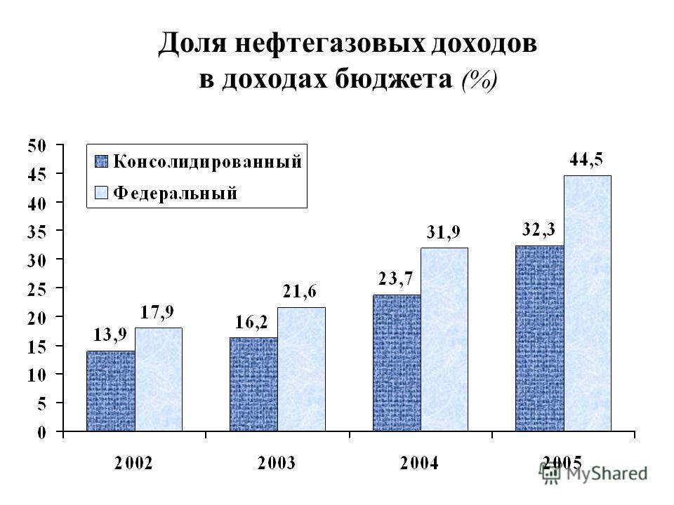 Доля нефтегазовых доходов в доходах бюджета (%)
