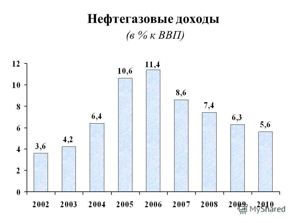 Нефтегазовые доходы (в % к ВВП)