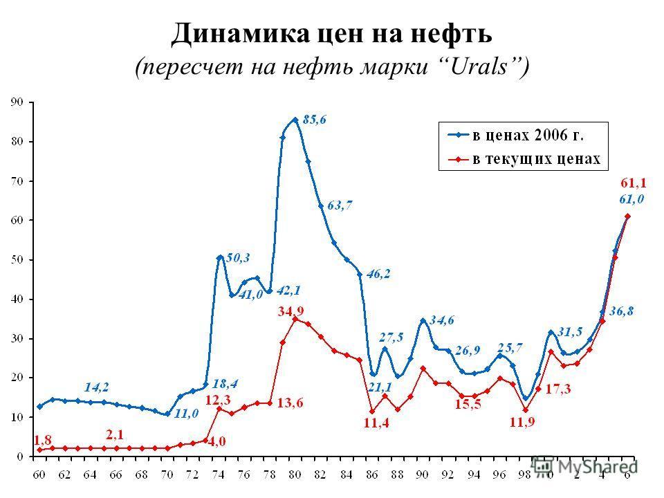 Динамика цен на нефть (пересчет на нефть марки Urals)