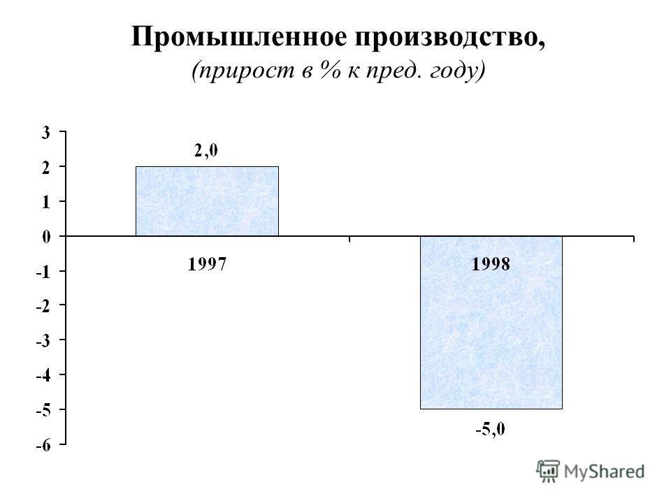 Промышленное производство, (прирост в % к пред. году)